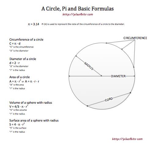 BLOG - circle Pi and basic formulas
