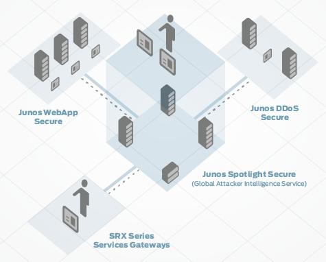 junos-spotlight-secure