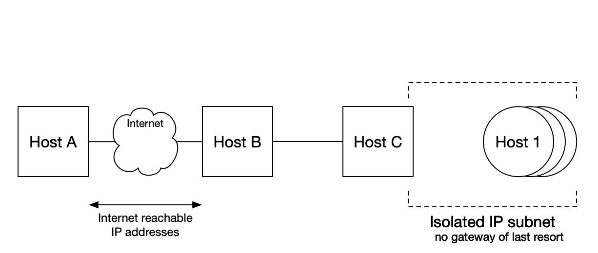 ssh_diagram_1_base