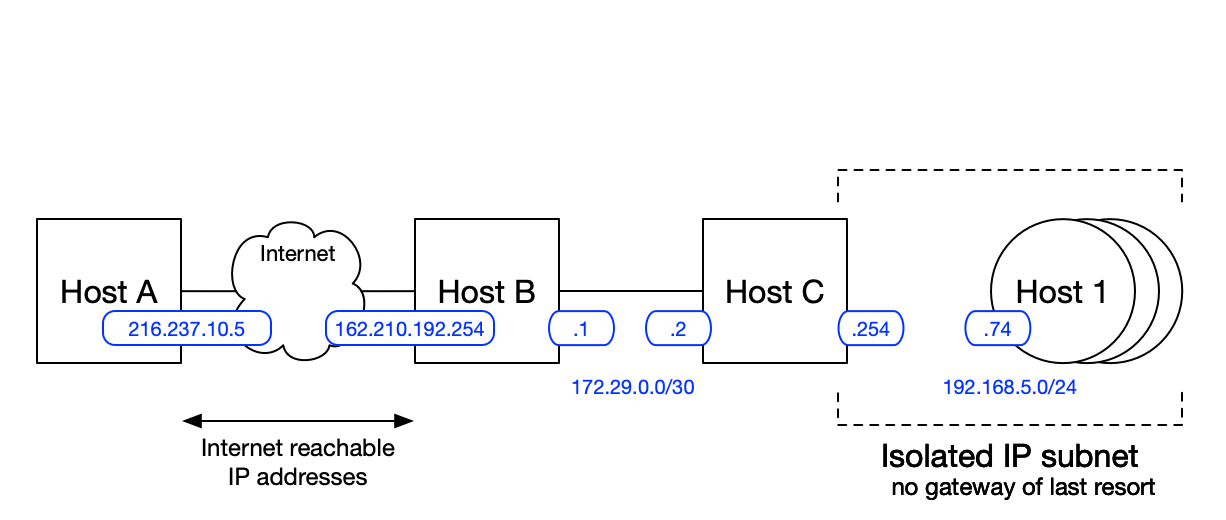 ssh_diagram_2_IP