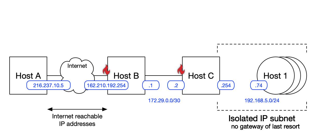 ssh_diagram_3_security