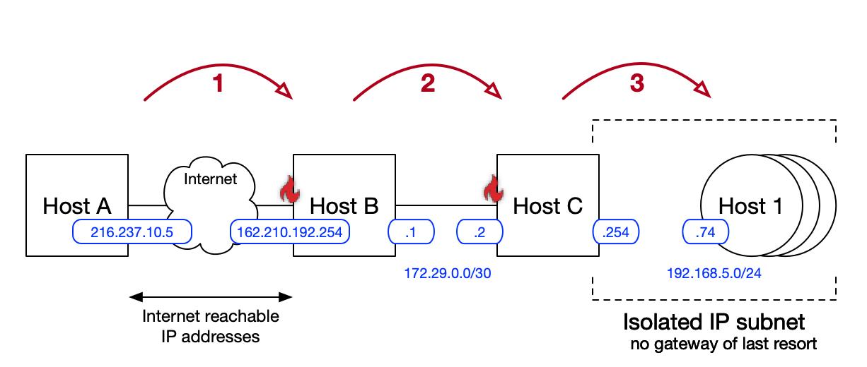 ssh_diagram_4_hops